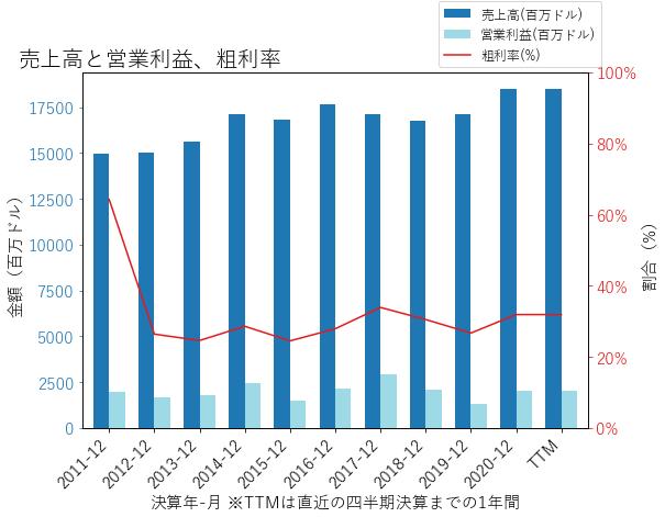 PCGの売上高と営業利益、粗利率のグラフ