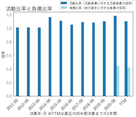 PCTYのバランスシートの健全性のグラフ