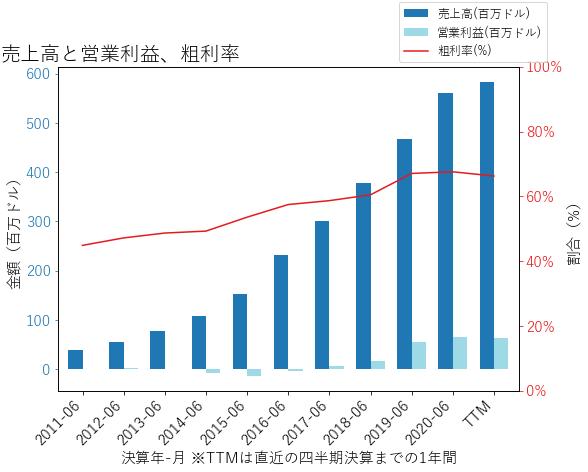 PCTYの売上高と営業利益、粗利率のグラフ