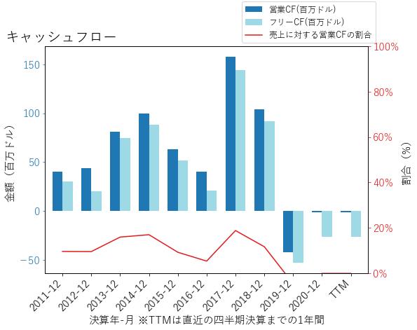PEGAのキャッシュフローのグラフ