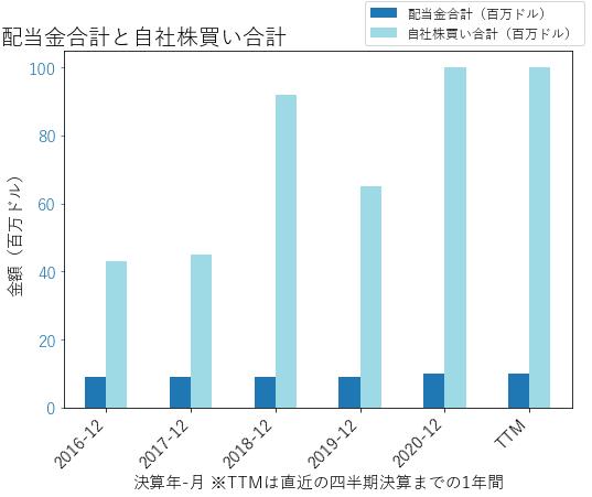 PEGAの配当合計と自社株買いのグラフ