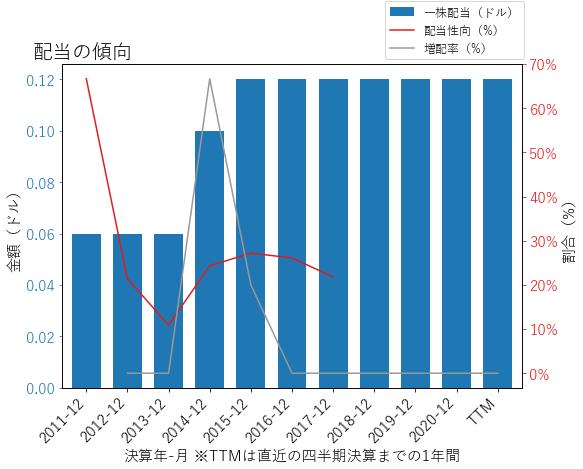 PEGAの配当の傾向のグラフ