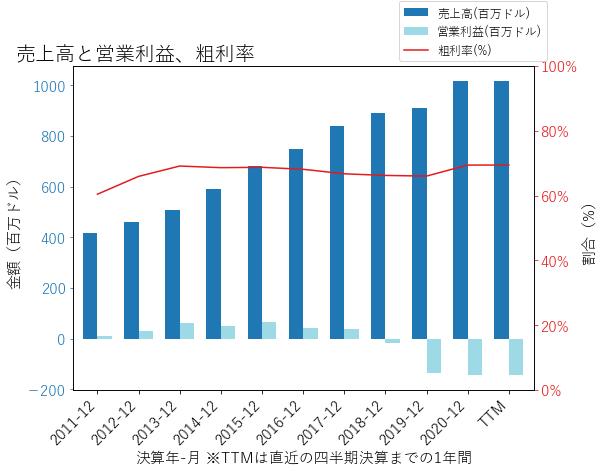 PEGAの売上高と営業利益、粗利率のグラフ
