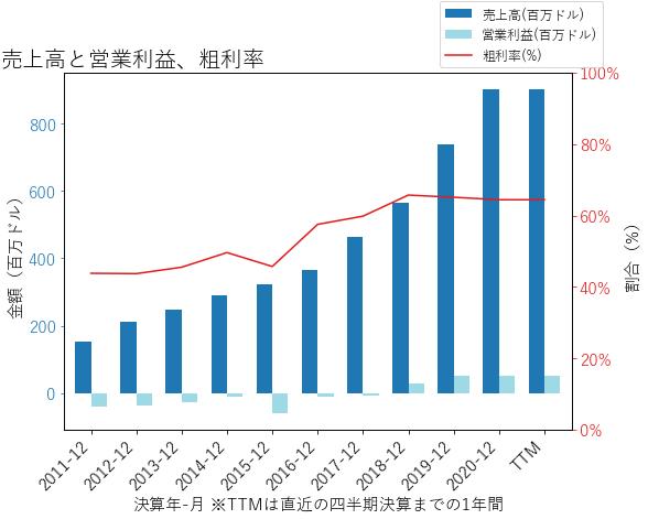 PODDの売上高と営業利益、粗利率のグラフ