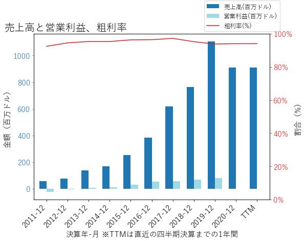 TREEの売上高と営業利益、粗利率のグラフ