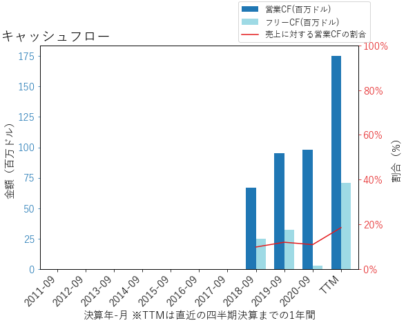 AZEKのキャッシュフローのグラフ