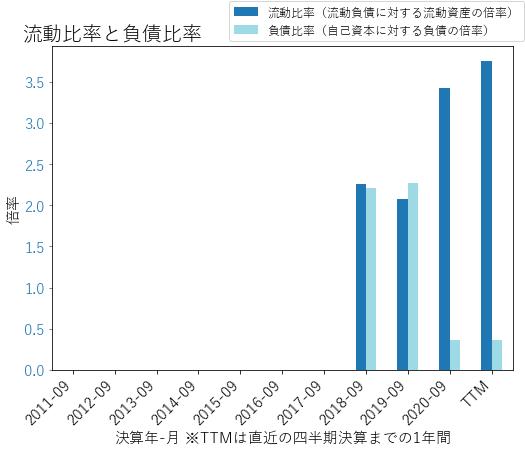 AZEKのバランスシートの健全性のグラフ
