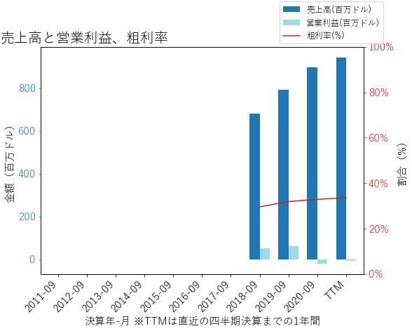 AZEKの売上高と営業利益、粗利率のグラフ