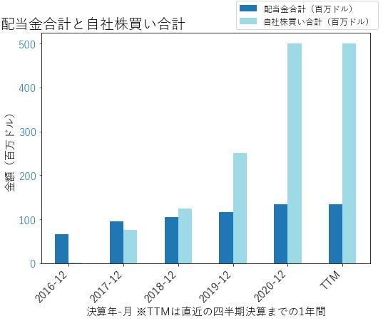 BPOPの配当合計と自社株買いのグラフ
