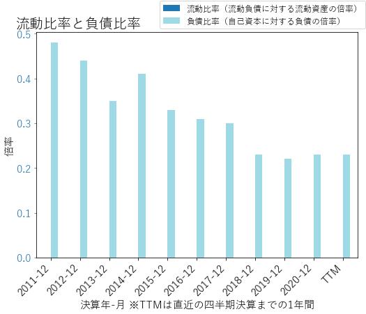 BPOPのバランスシートの健全性のグラフ