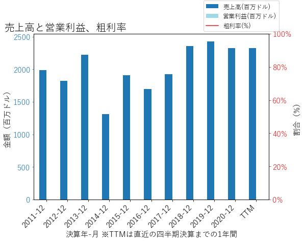 BPOPの売上高と営業利益、粗利率のグラフ