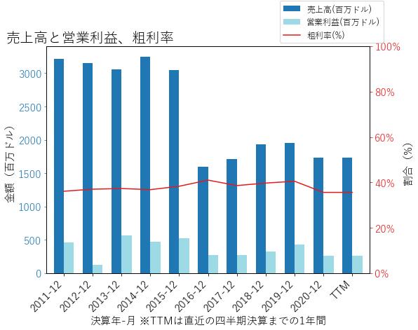 GRAの売上高と営業利益、粗利率のグラフ
