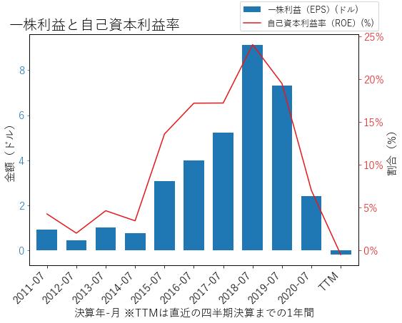 MTNのEPSとROEのグラフ