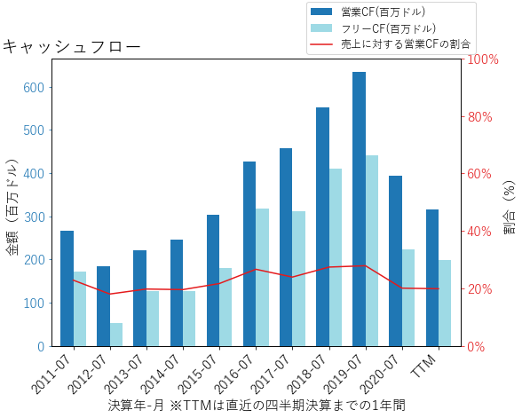 MTNのキャッシュフローのグラフ