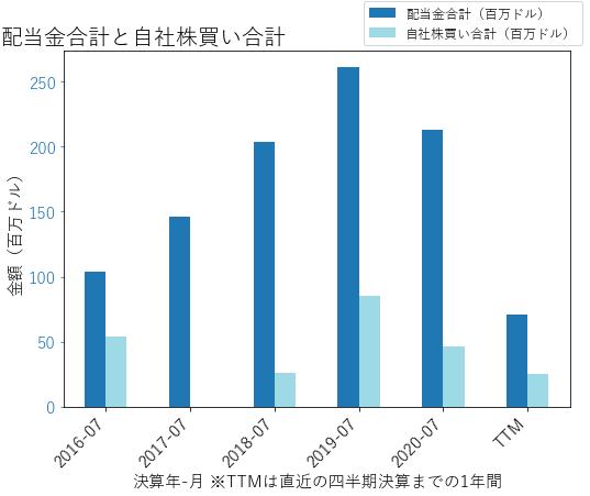 MTNの配当合計と自社株買いのグラフ
