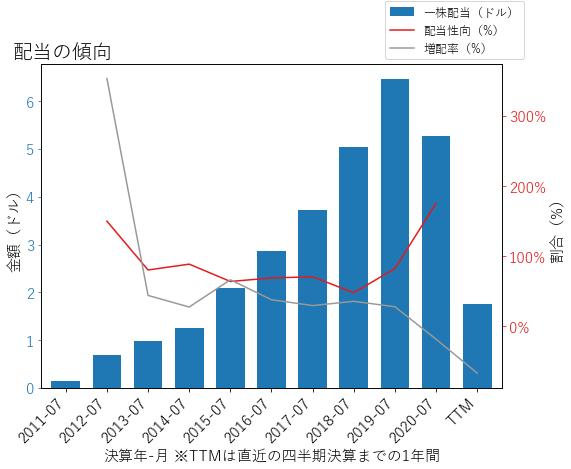 MTNの配当の傾向のグラフ