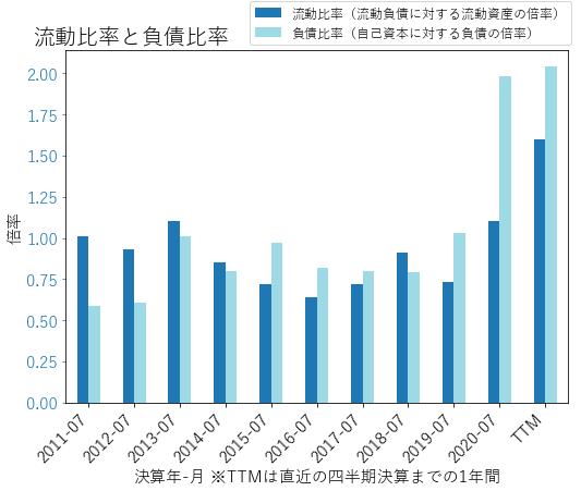 MTNのバランスシートの健全性のグラフ