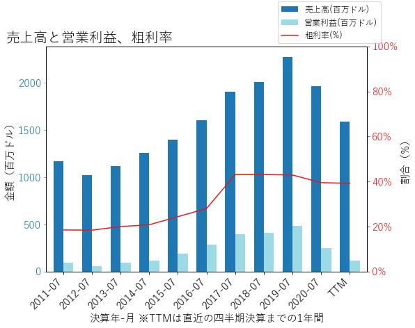 MTNの売上高と営業利益、粗利率のグラフ