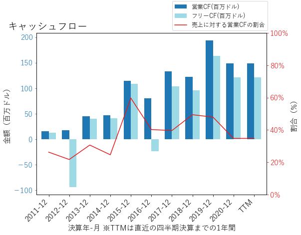 OLEDのキャッシュフローのグラフ