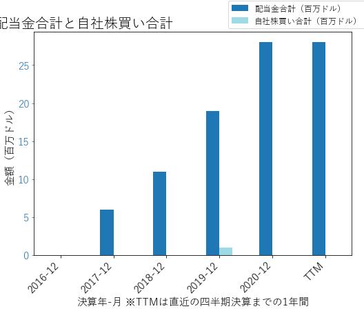 OLEDの配当合計と自社株買いのグラフ