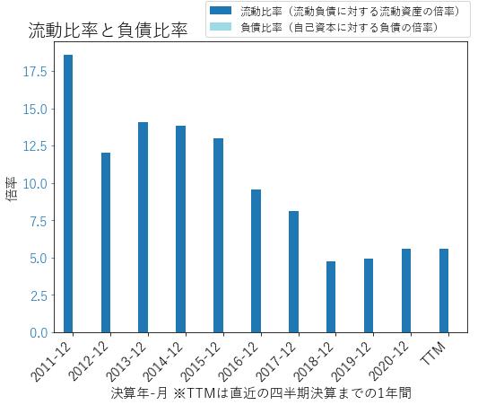 OLEDのバランスシートの健全性のグラフ