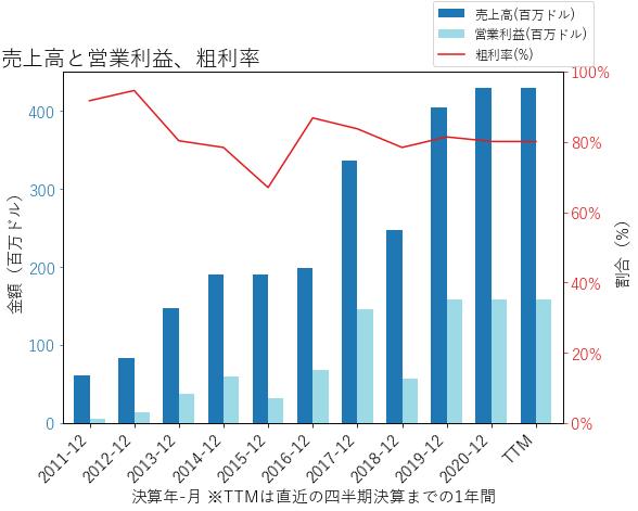 OLEDの売上高と営業利益、粗利率のグラフ