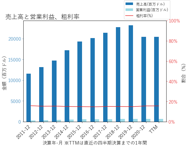 PAGの売上高と営業利益、粗利率のグラフ