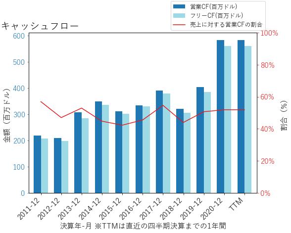 PBのキャッシュフローのグラフ