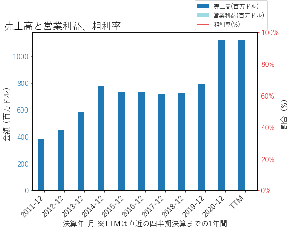 PBの売上高と営業利益、粗利率のグラフ