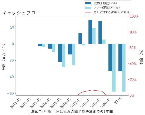 PENのキャッシュフローのグラフ