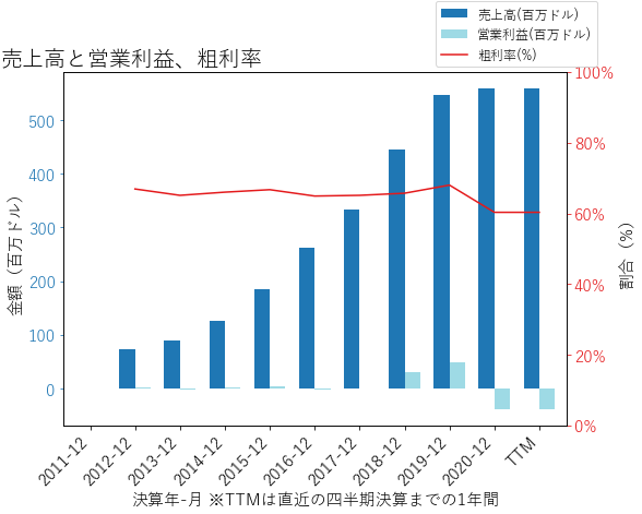PENの売上高と営業利益、粗利率のグラフ
