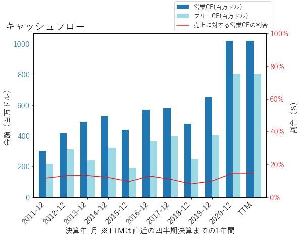 PIIのキャッシュフローのグラフ