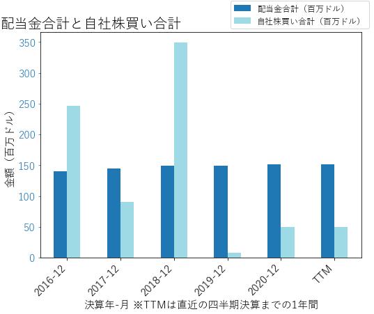 PIIの配当合計と自社株買いのグラフ