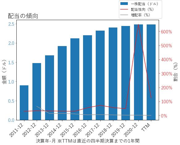PIIの配当の傾向のグラフ