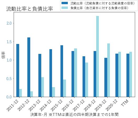 PIIのバランスシートの健全性のグラフ