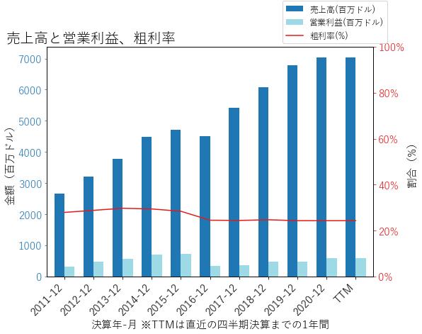PIIの売上高と営業利益、粗利率のグラフ