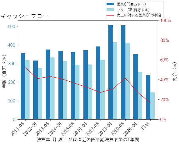 PINCのキャッシュフローのグラフ
