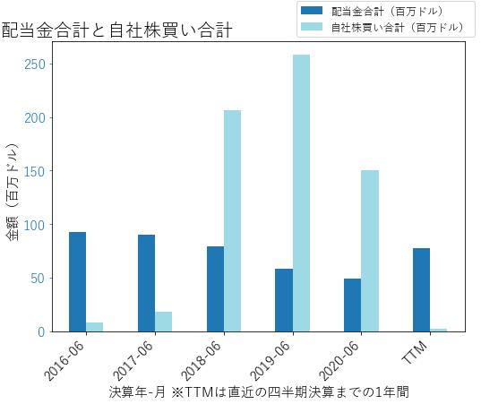 PINCの配当合計と自社株買いのグラフ