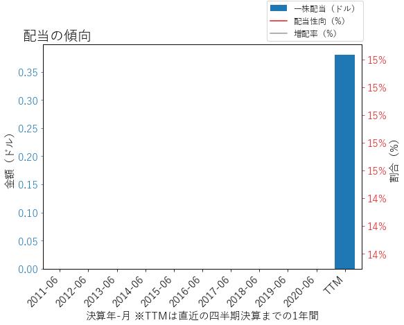 PINCの配当の傾向のグラフ