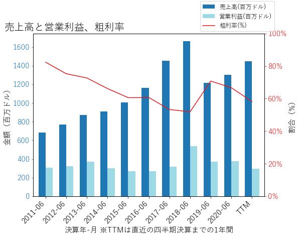 PINCの売上高と営業利益、粗利率のグラフ