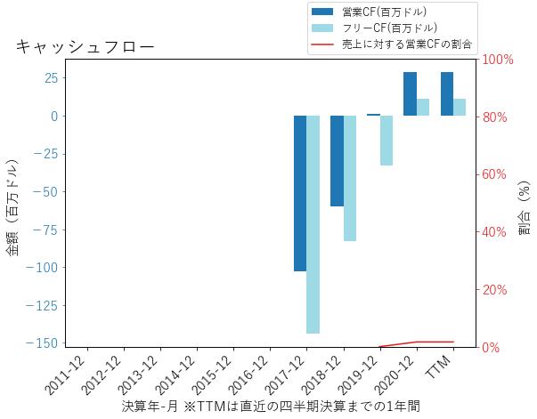 PINSのキャッシュフローのグラフ