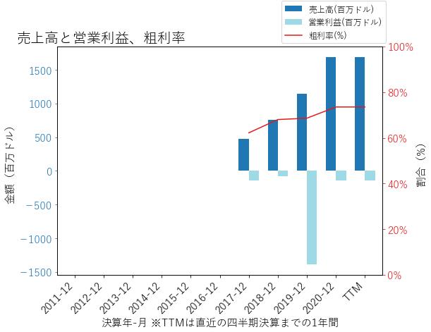 PINSの売上高と営業利益、粗利率のグラフ