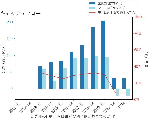 PLNTのキャッシュフローのグラフ
