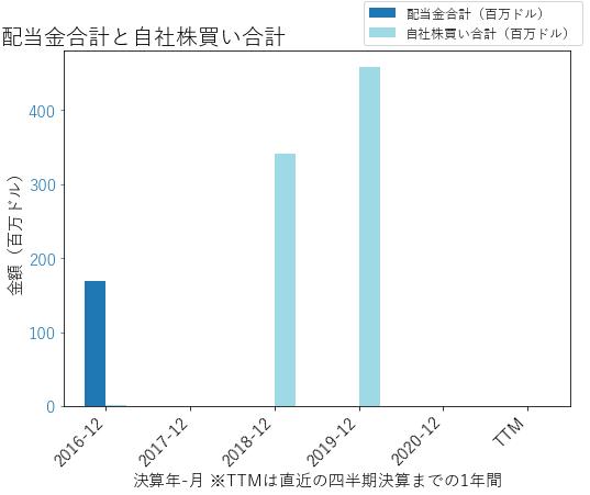 PLNTの配当合計と自社株買いのグラフ