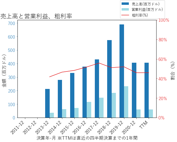 PLNTの売上高と営業利益、粗利率のグラフ