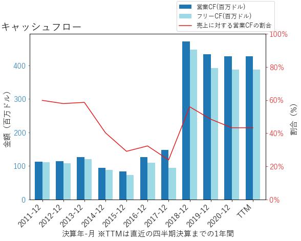 PNFPのキャッシュフローのグラフ
