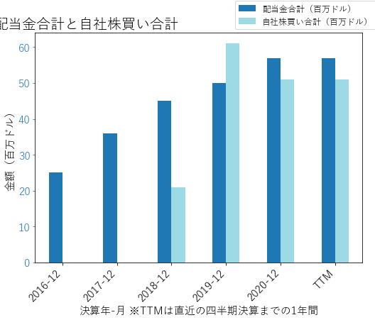 PNFPの配当合計と自社株買いのグラフ