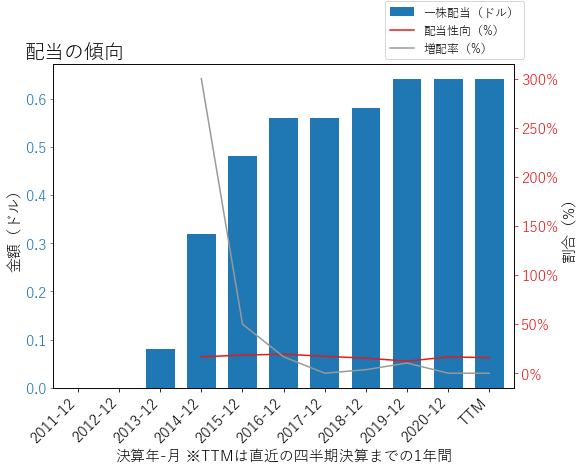PNFPの配当の傾向のグラフ