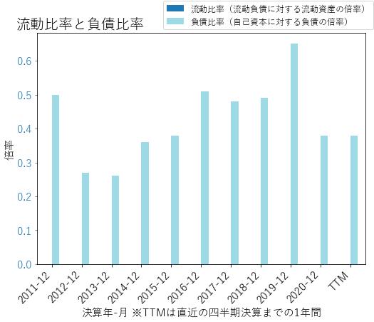 PNFPのバランスシートの健全性のグラフ