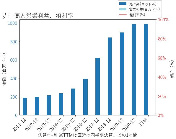 PNFPの売上高と営業利益、粗利率のグラフ